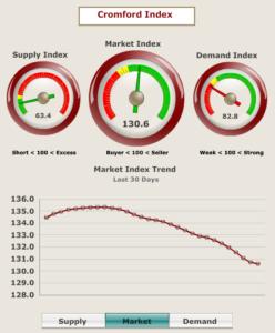 Phoenix Real Estate Market Indicators