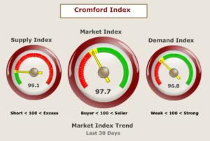 Scottsdale Real Estate Market Indicators